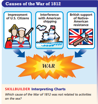 causes and the history of the war of 1812 in america One of the events that catalyzed this expansion was the war of 1812 the war is sometimes called america's second war for independence because great retrieved november 6, 2007, from war of 1812-history: war of 1812 (mainly causes and effects.